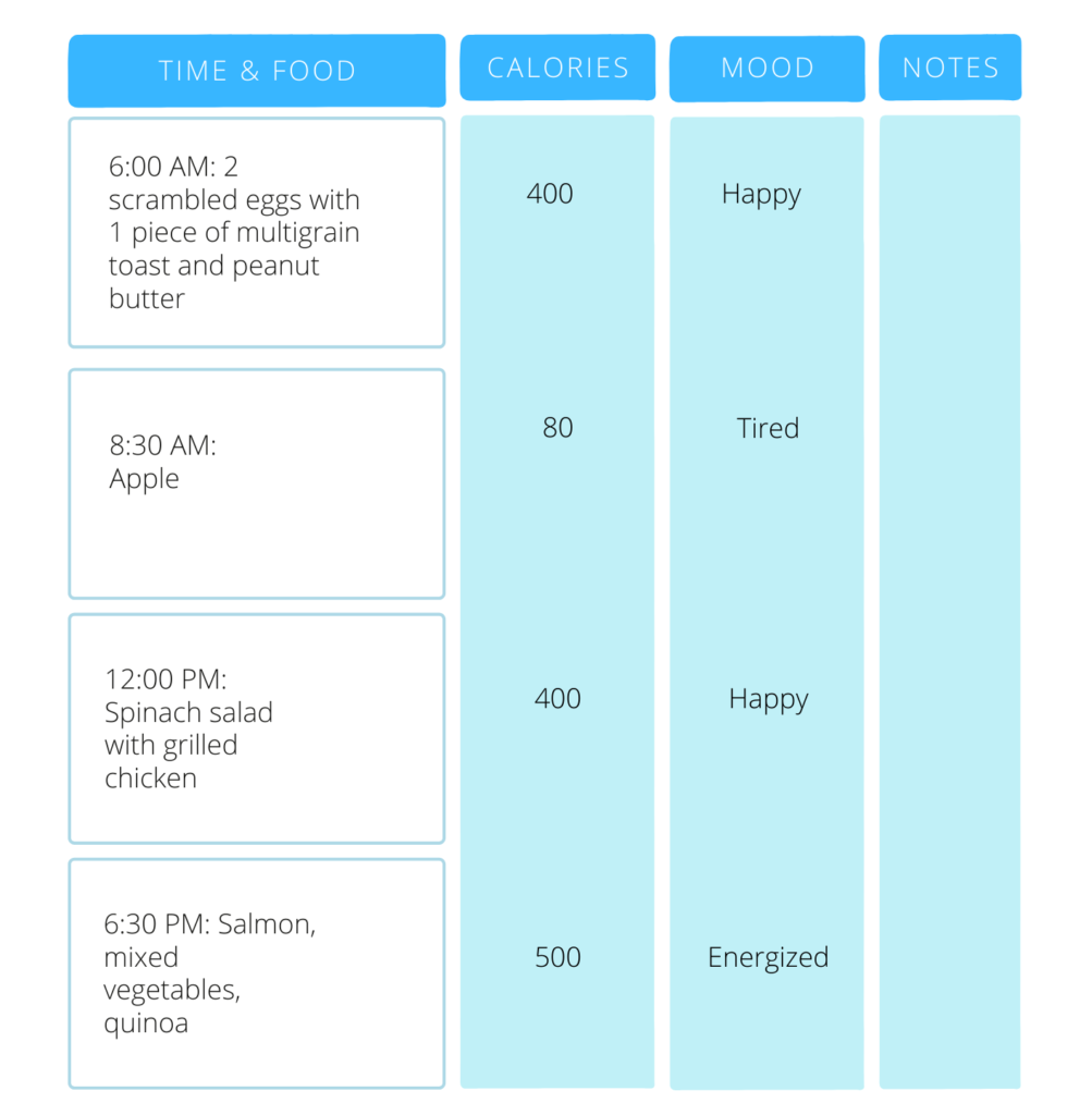 An example of a weight loss journal including sections for recording food and meal time, calories, mood, and notes.